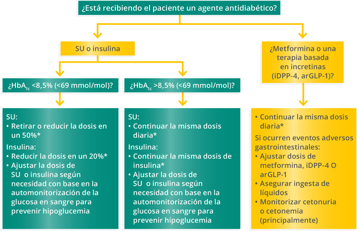 diuréticos tiazidicos y prevención de diabetes